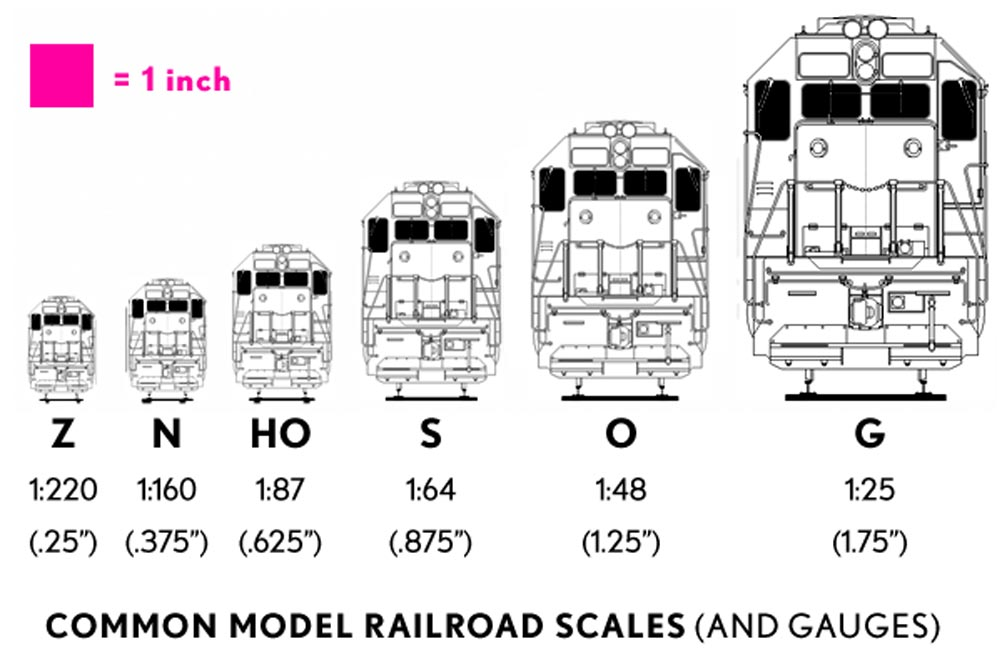 Common Model Railroad Scales